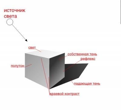Рисуем куб